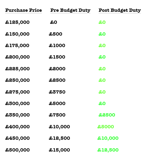 New Stamp Duty example - November 2017